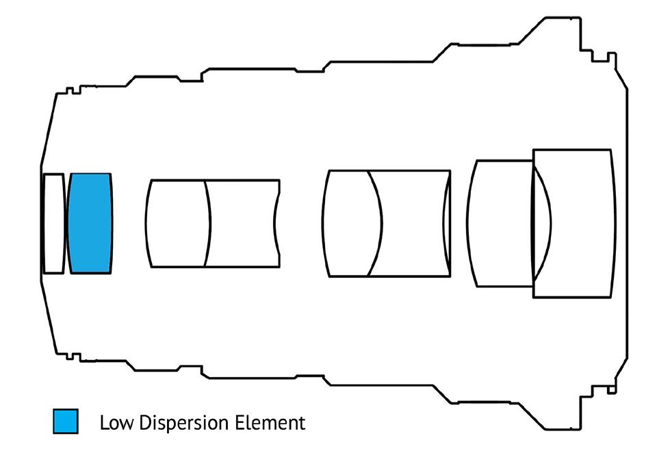 VE2528FE, objectif macro Monture Sony FE, focale 25mm, ouverture F2.8, mise au point manuelle MF (pas d'autofocus), rapport de grossissement 5:1.
